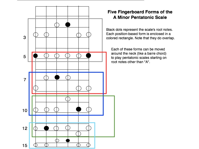 Shifting Pentatonic Scales